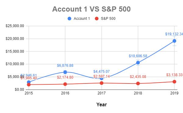 Account 1 vs S&P 500