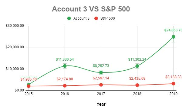 account 3 money