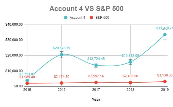 Account 4 vs S&P 500
