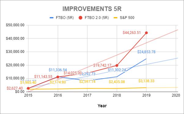 Improvements 5R