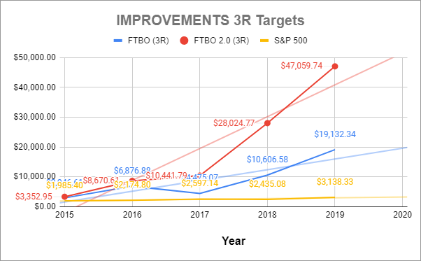 Improvements 3R Targets