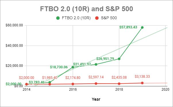 Forex Trading Blast Off 2.0