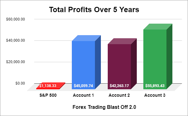Total Profits Over 5 Years