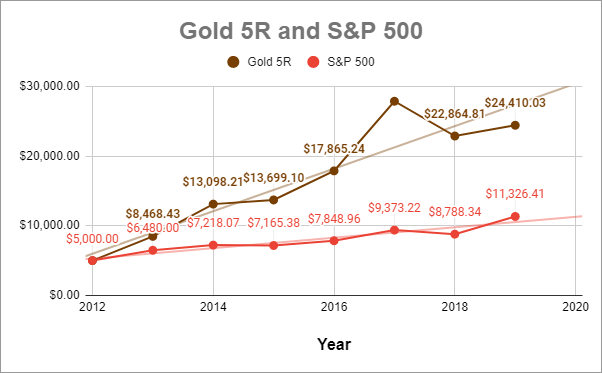 Gold 5R and S&P 500