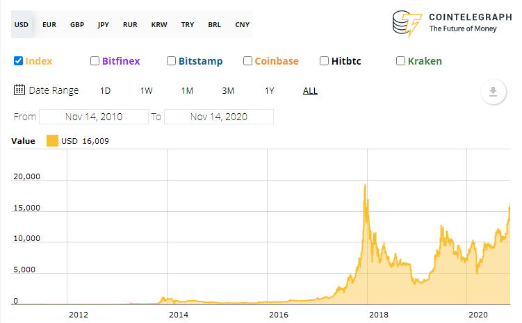 How to invest in bitcoin coinbase