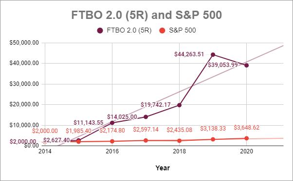 FTBO 5R 2020