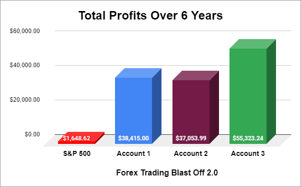 Total Profits Over 6 Years