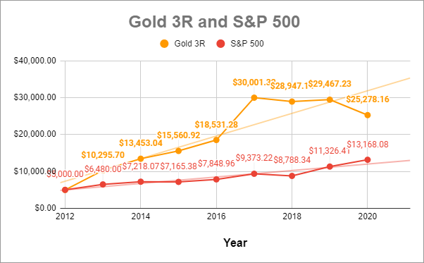 Gold 3R and S&P 500