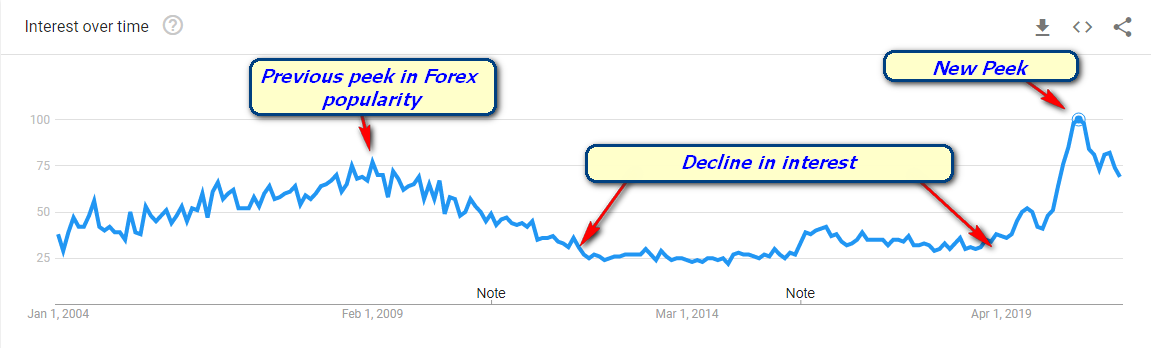 Why Forex Is So Popular