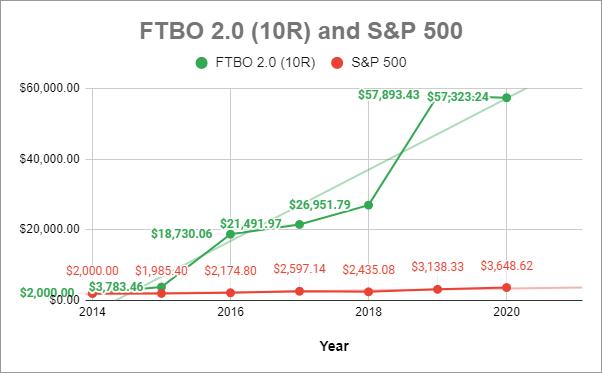 Comparison with S&P 500